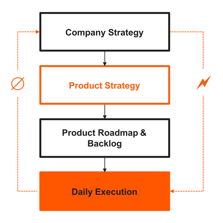 VUCANION Product Strategy Gap